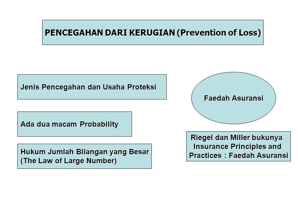 PENCEGAHAN DARI KERUGIAN (Prevention of Loss)