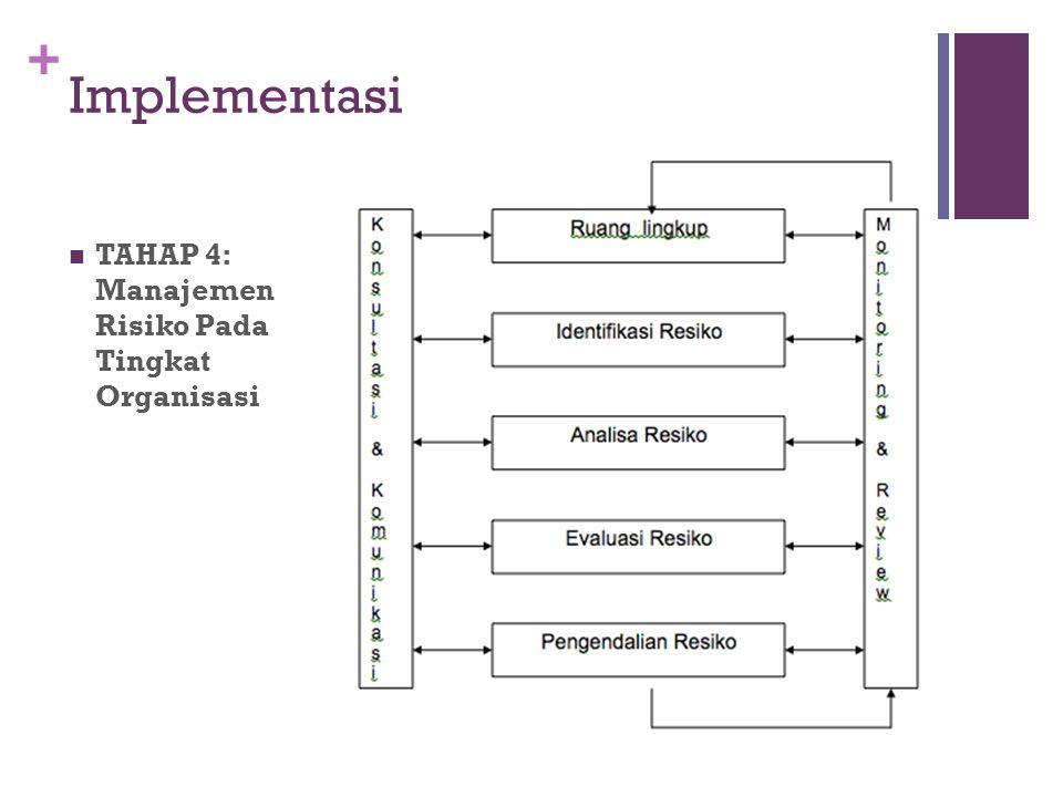 Implementasi TAHAP 4: Manajemen Risiko Pada Tingkat Organisasi