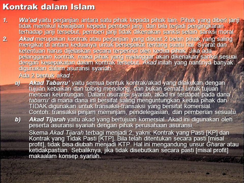 Kontrak dalam Islam
