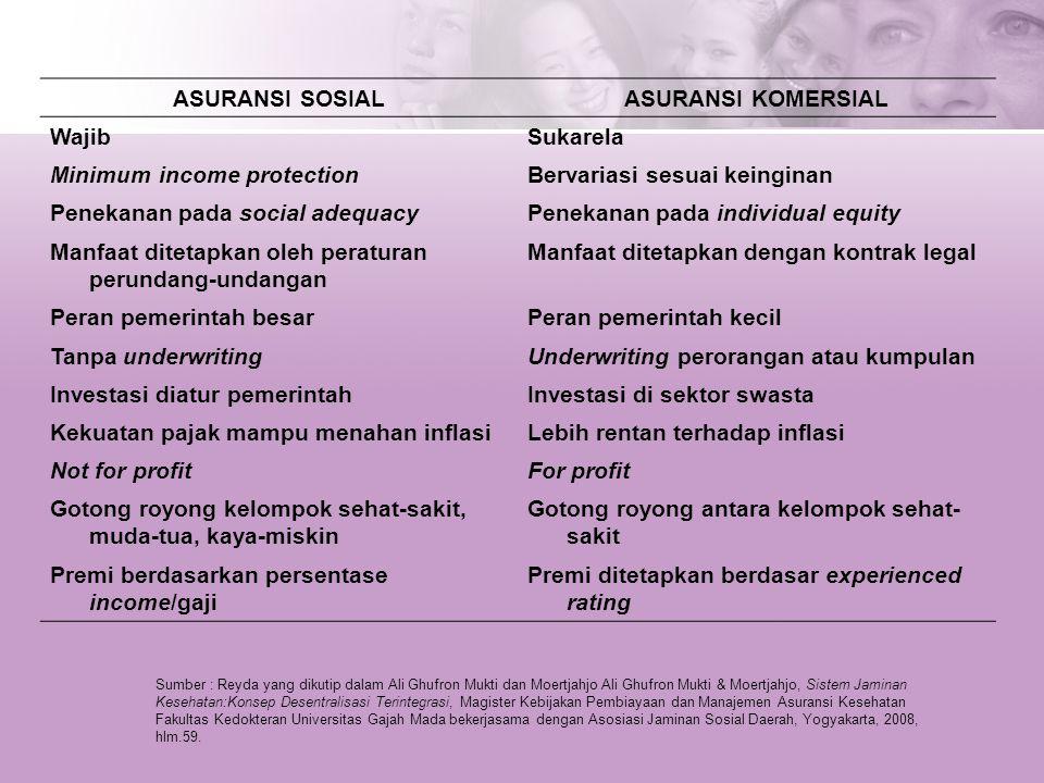 ASURANSI SOSIAL ASURANSI KOMERSIAL