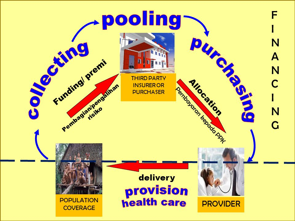 pooling purchasing collecting FINANCING provision health care