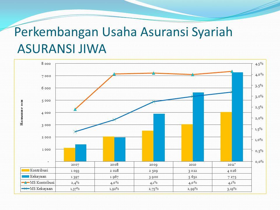 Perkembangan Usaha Asuransi Syariah ASURANSI JIWA