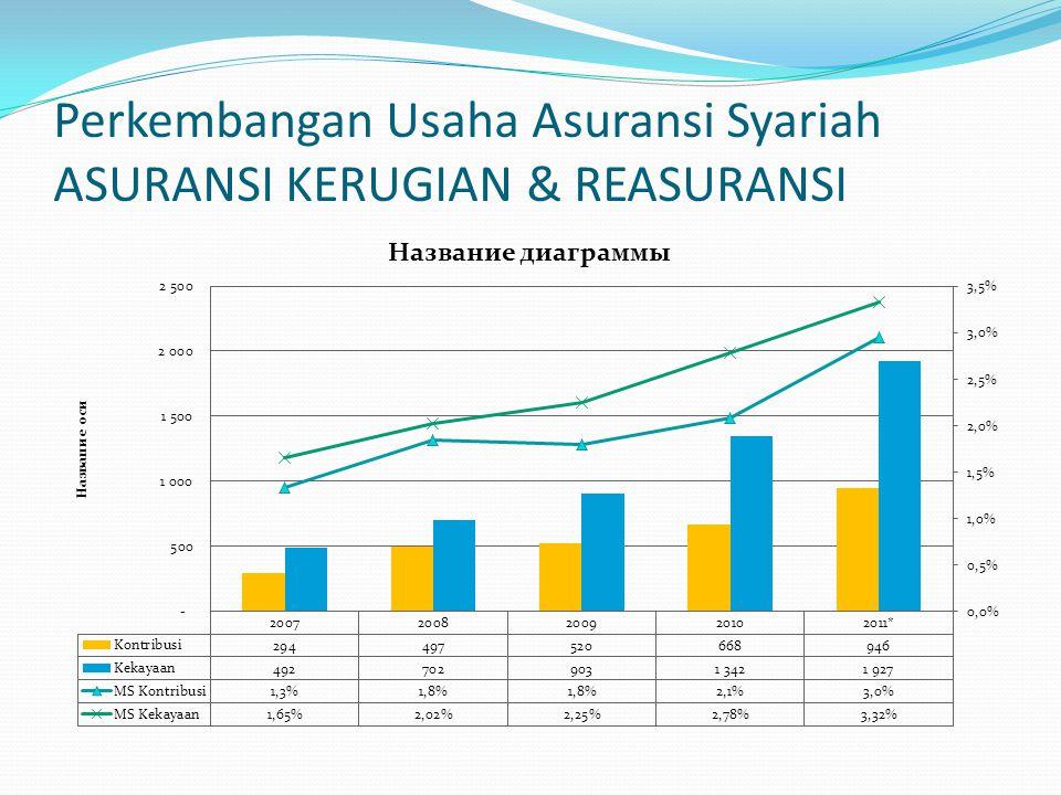 Perkembangan Usaha Asuransi Syariah ASURANSI KERUGIAN & REASURANSI