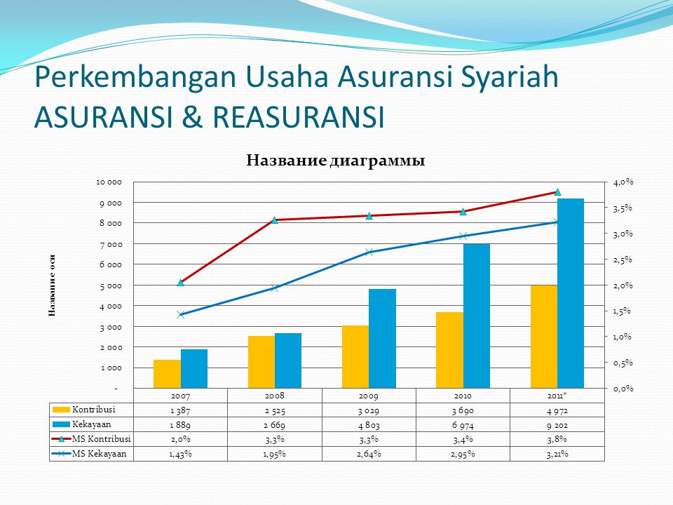 Perkembangan Usaha Asuransi Syariah ASURANSI & REASURANSI