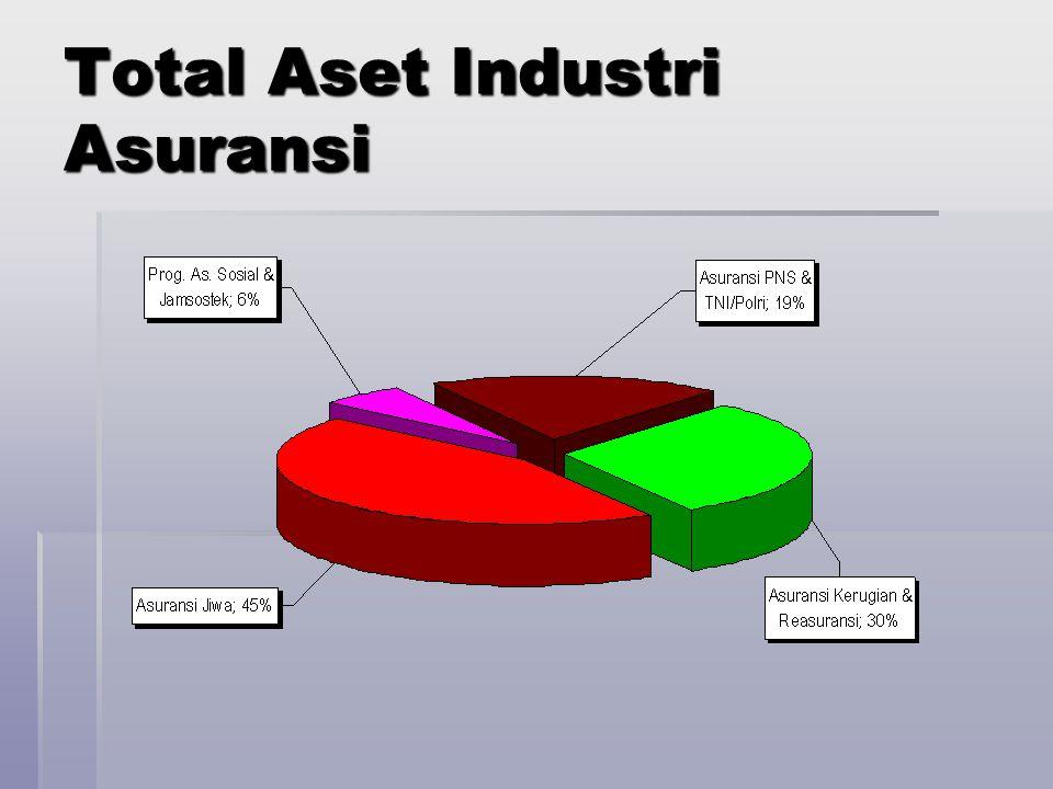 Total Aset Industri Asuransi