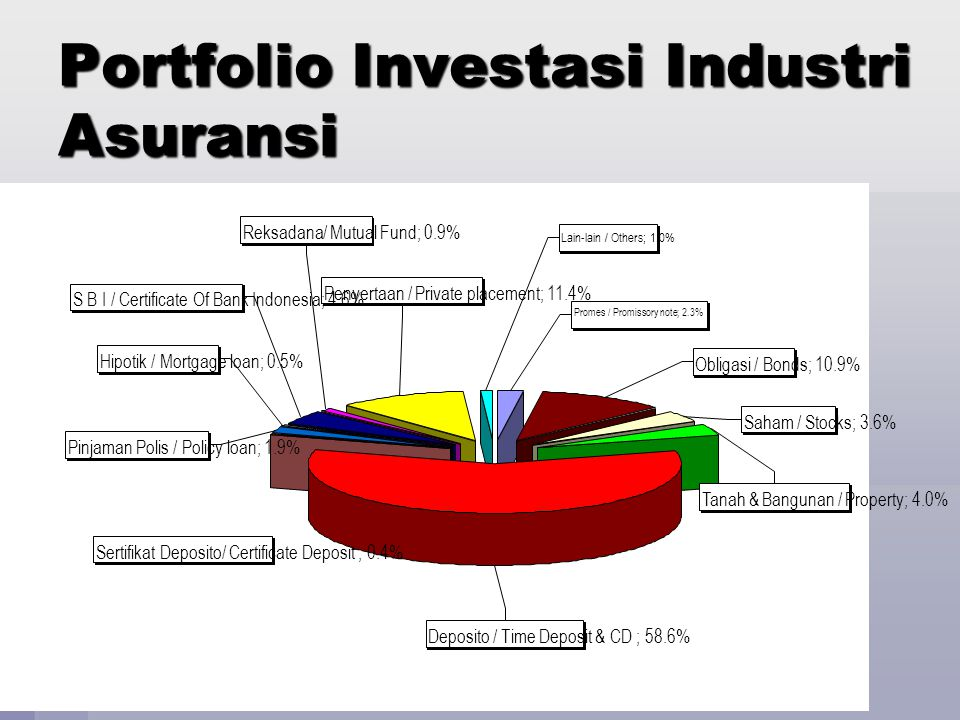 Portfolio Investasi Industri Asuransi