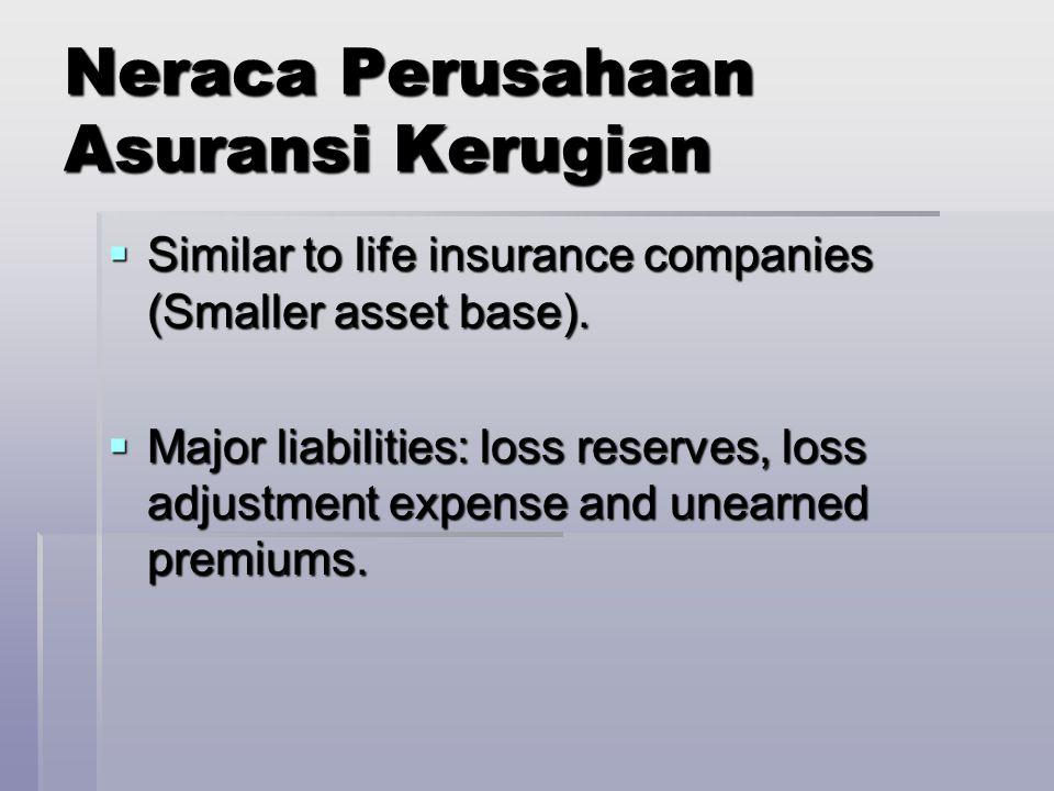 Neraca Perusahaan Asuransi Kerugian