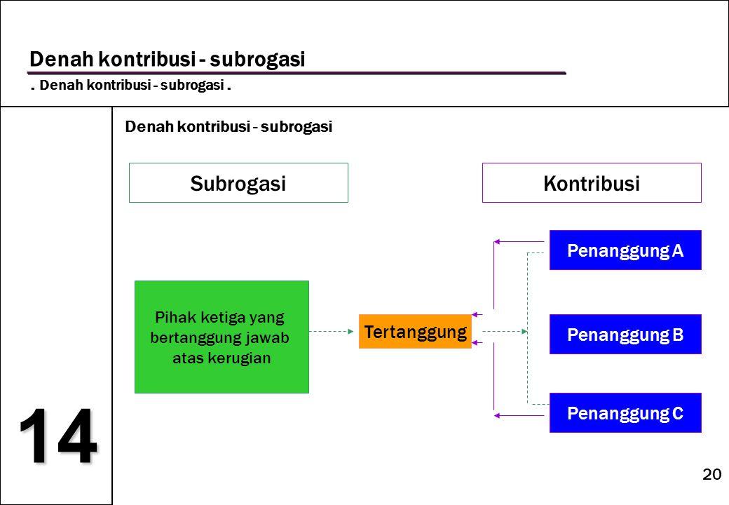 14 Denah kontribusi - subrogasi Subrogasi Kontribusi