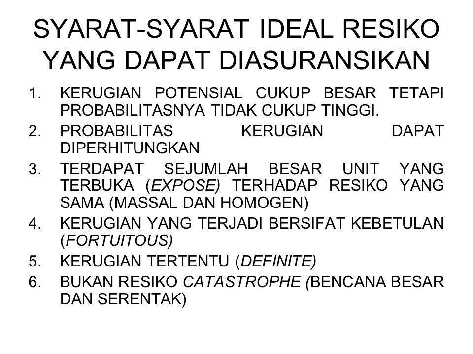 SYARAT-SYARAT IDEAL RESIKO YANG DAPAT DIASURANSIKAN