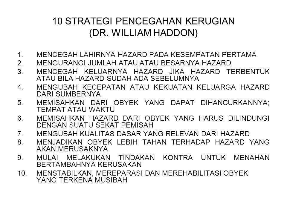 10 STRATEGI PENCEGAHAN KERUGIAN (DR. WILLIAM HADDON)