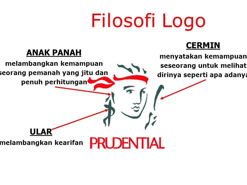 Filosofi Logo CERMIN ANAK PANAH ULAR menyatakan kemampuan