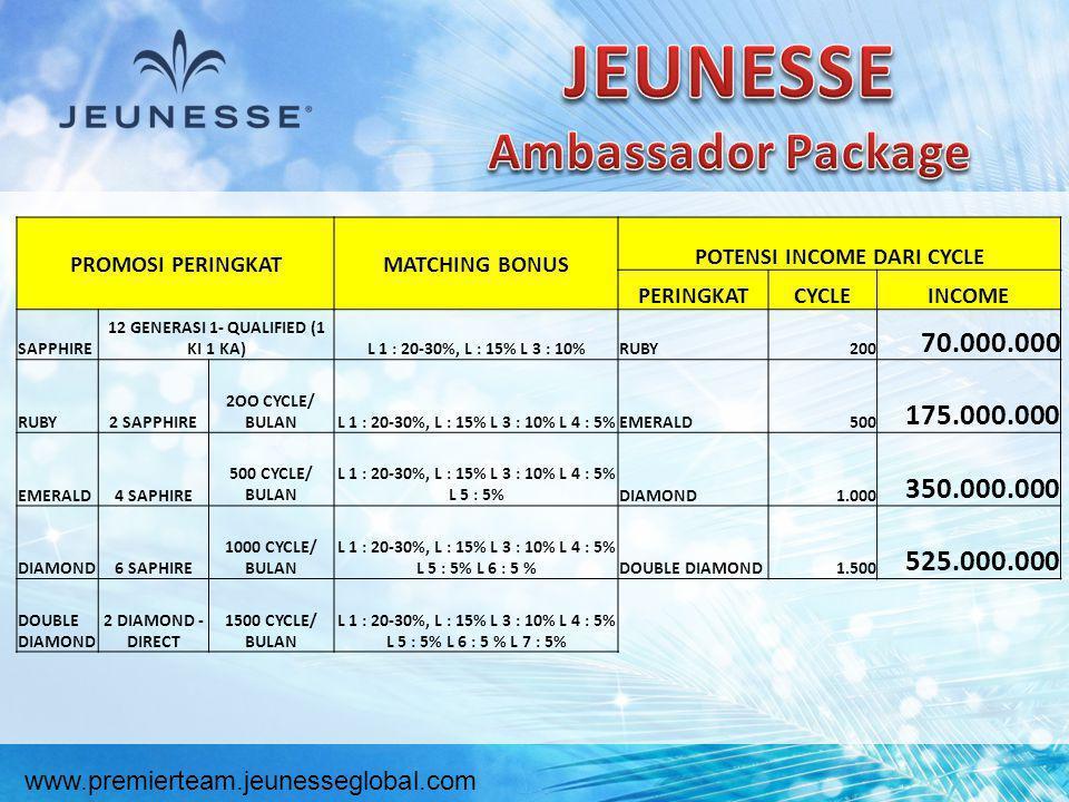 JEUNESSE Ambassador Package 70.000.000 175.000.000 350.000.000