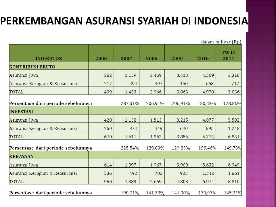PERKEMBANGAN ASURANSI SYARIAH DI INDONESIA