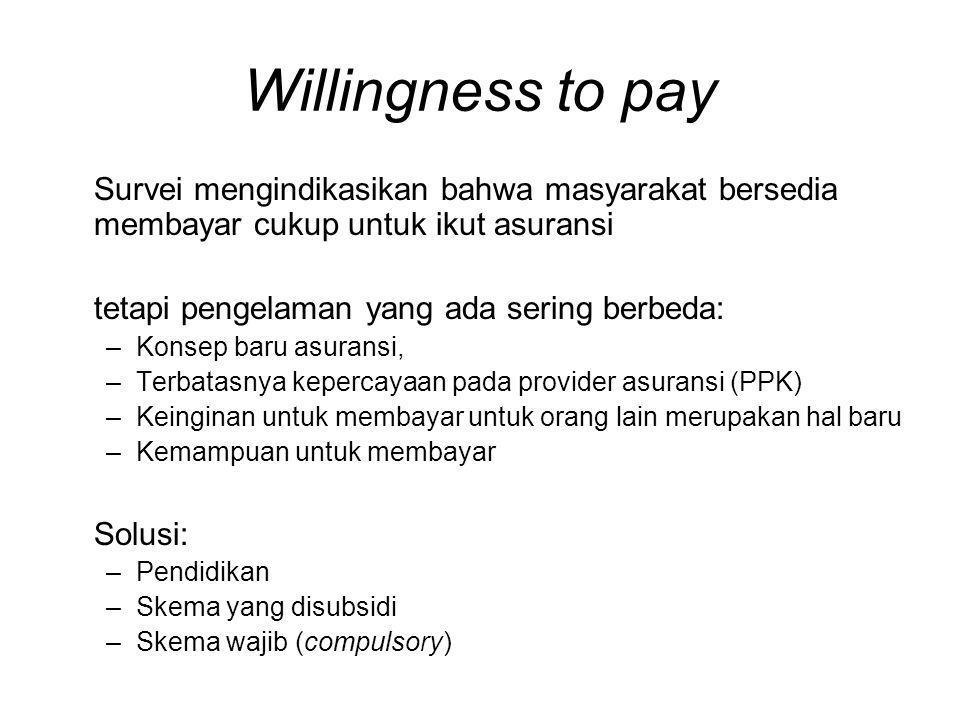 Willingness to pay Survei mengindikasikan bahwa masyarakat bersedia membayar cukup untuk ikut asuransi.