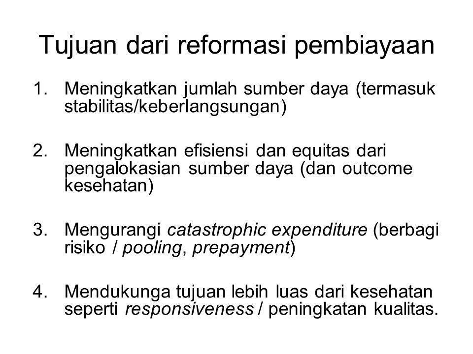 Tujuan dari reformasi pembiayaan