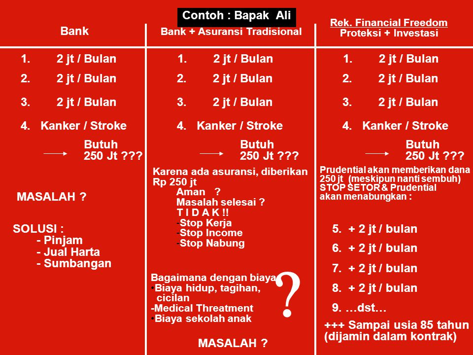 Contoh : Bapak Ali Bank 1. 2 jt / Bulan 1. 2 jt / Bulan