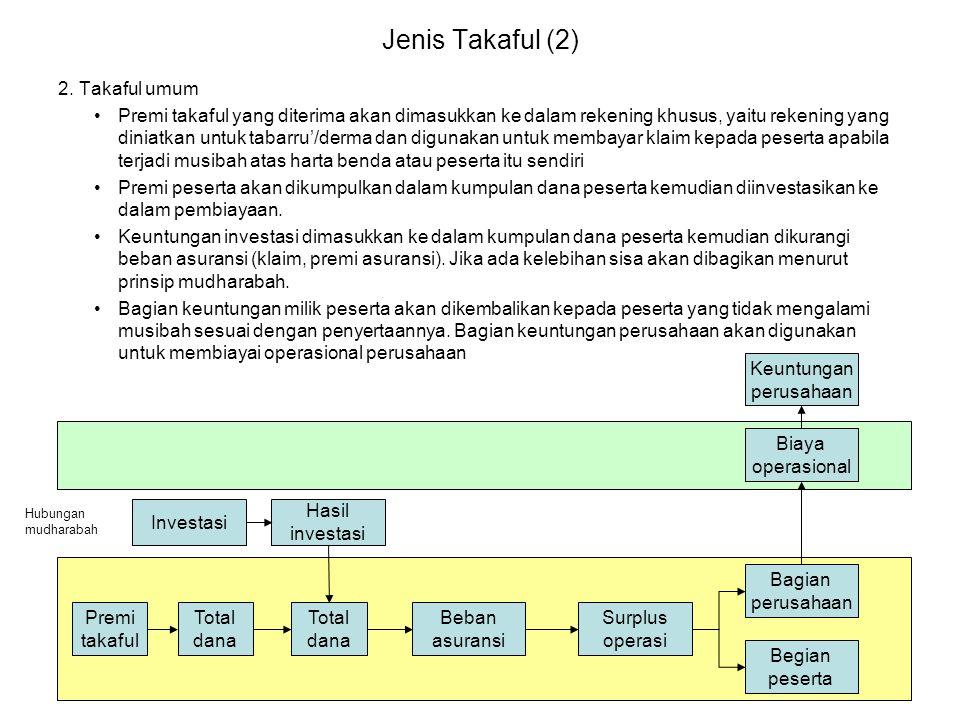 Jenis Takaful (2) 2. Takaful umum