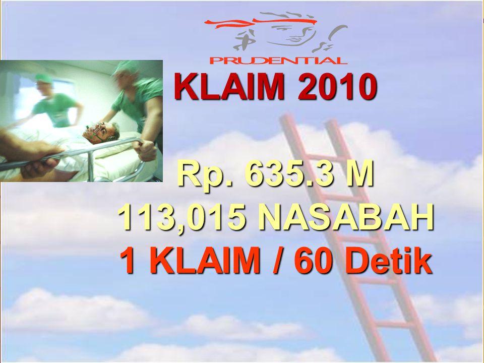 KLAIM 2010 Rp. 635.3 M 113,015 NASABAH 1 KLAIM / 60 Detik