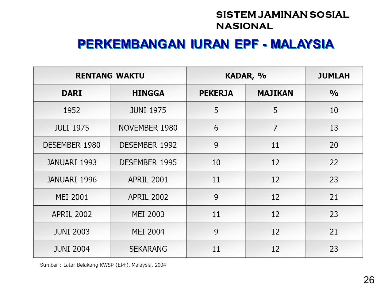 PERKEMBANGAN IURAN EPF - MALAYSIA