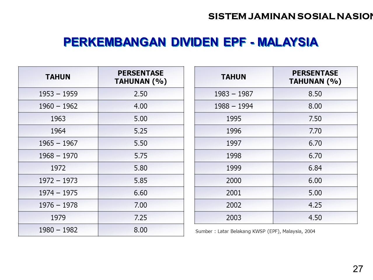 PERKEMBANGAN DIVIDEN EPF - MALAYSIA