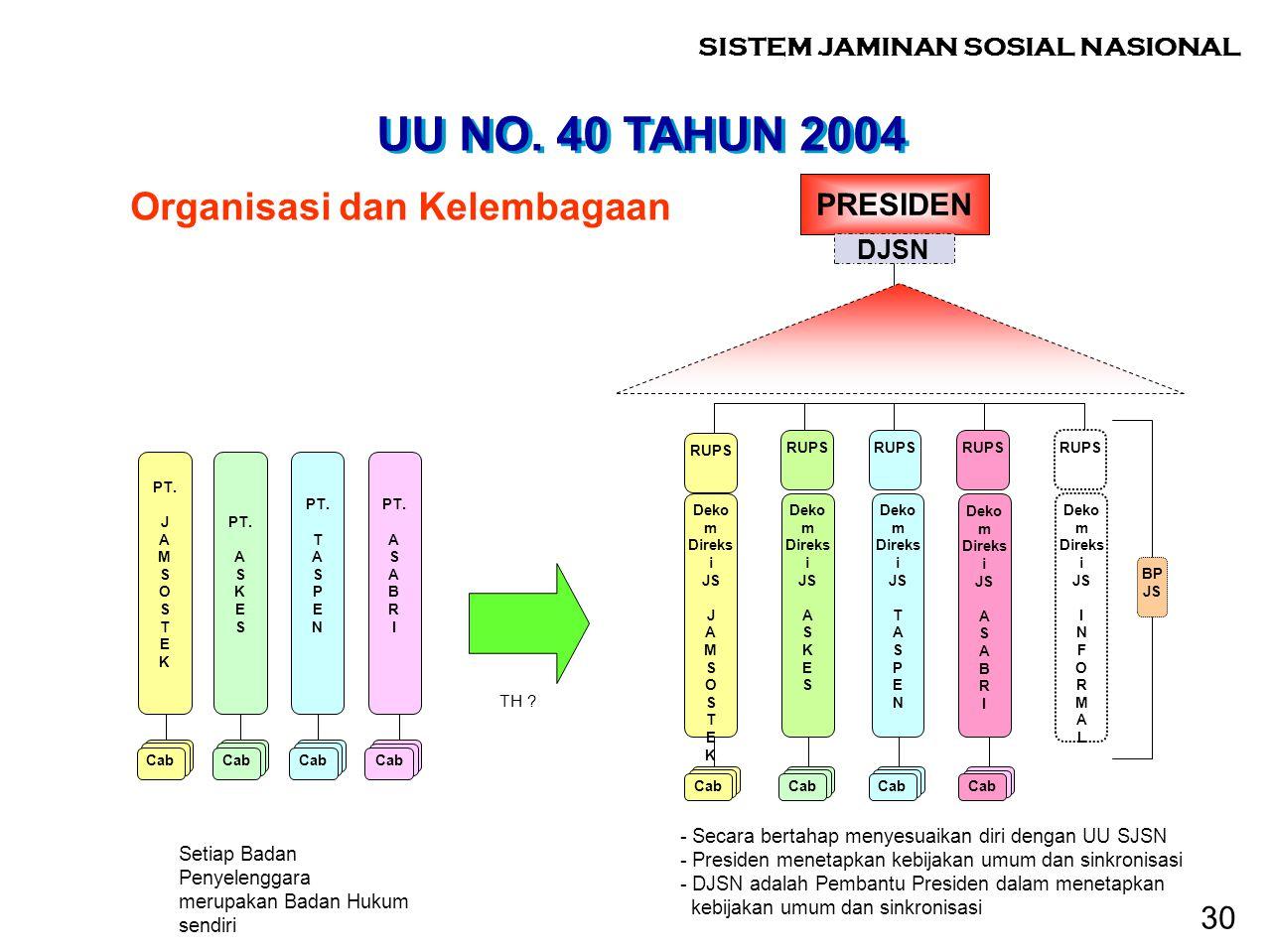 UU NO. 40 TAHUN 2004 Organisasi dan Kelembagaan 30 PRESIDEN DJSN