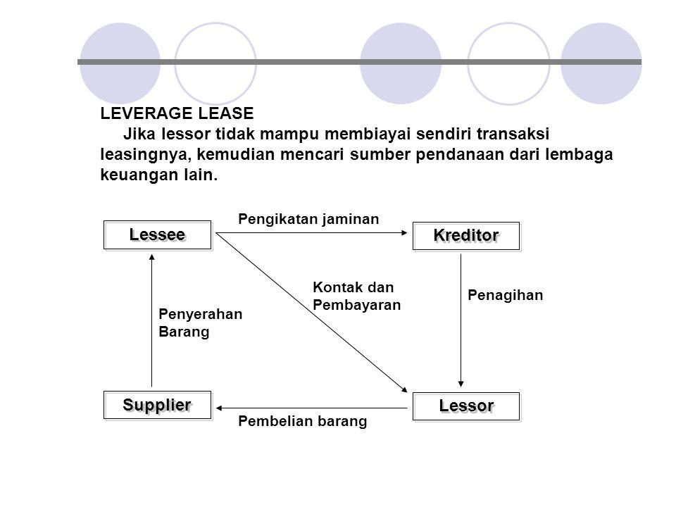 Lessee Kreditor Supplier Lessor