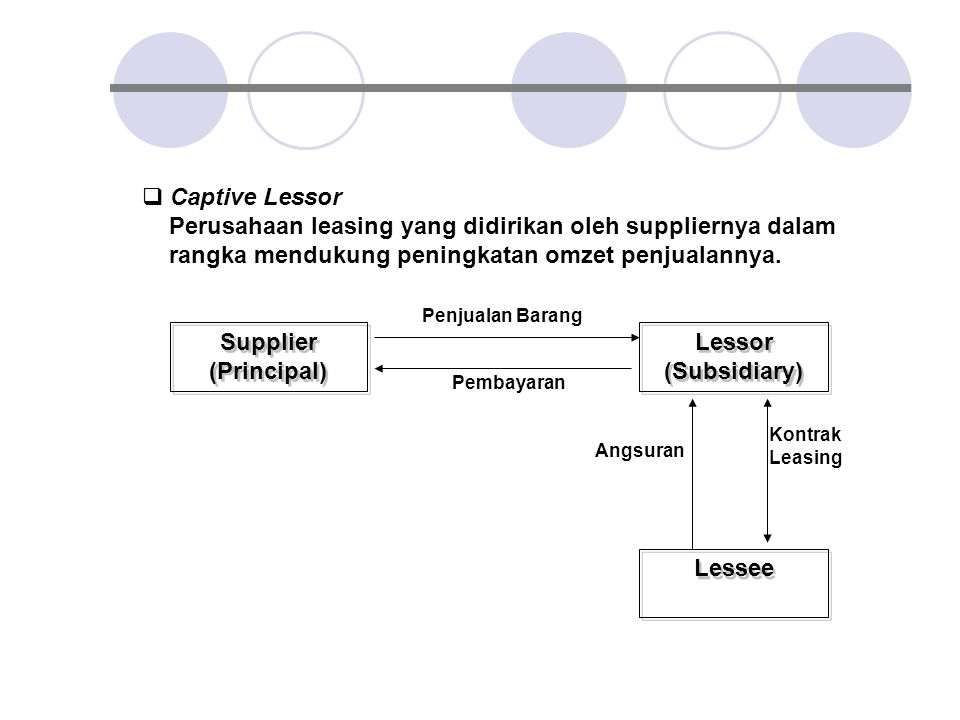 Supplier (Principal) Lessor (Subsidiary) Lessee