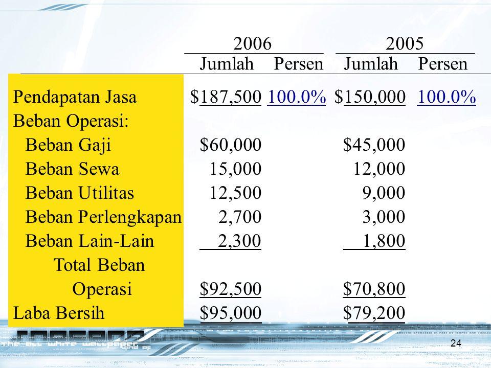 2006 2005 Jumlah Persen Jumlah Persen. Pendapatan Jasa $187,500 100.0% $150,000 100.0%
