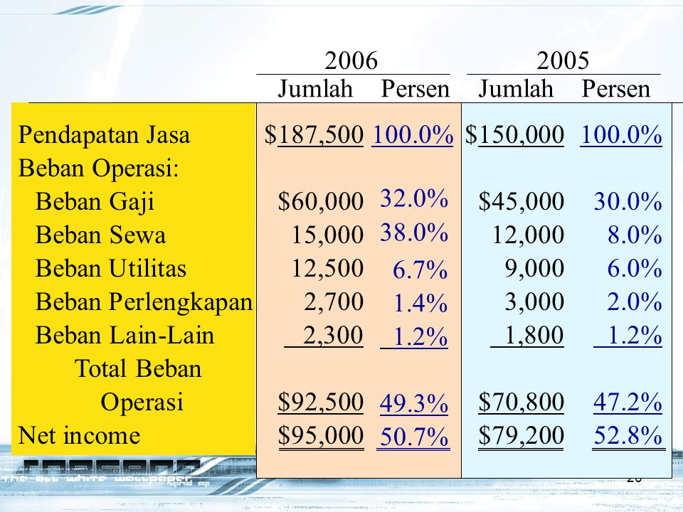 2006 2005 Jumlah Persen Jumlah Persen. 6.7% 1.4% 1.2% 49.3% 50.7%