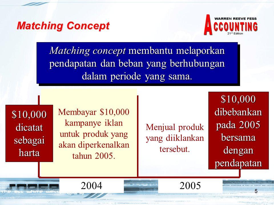 $10,000 dibebankan pada 2005 bersama dengan pendapatan