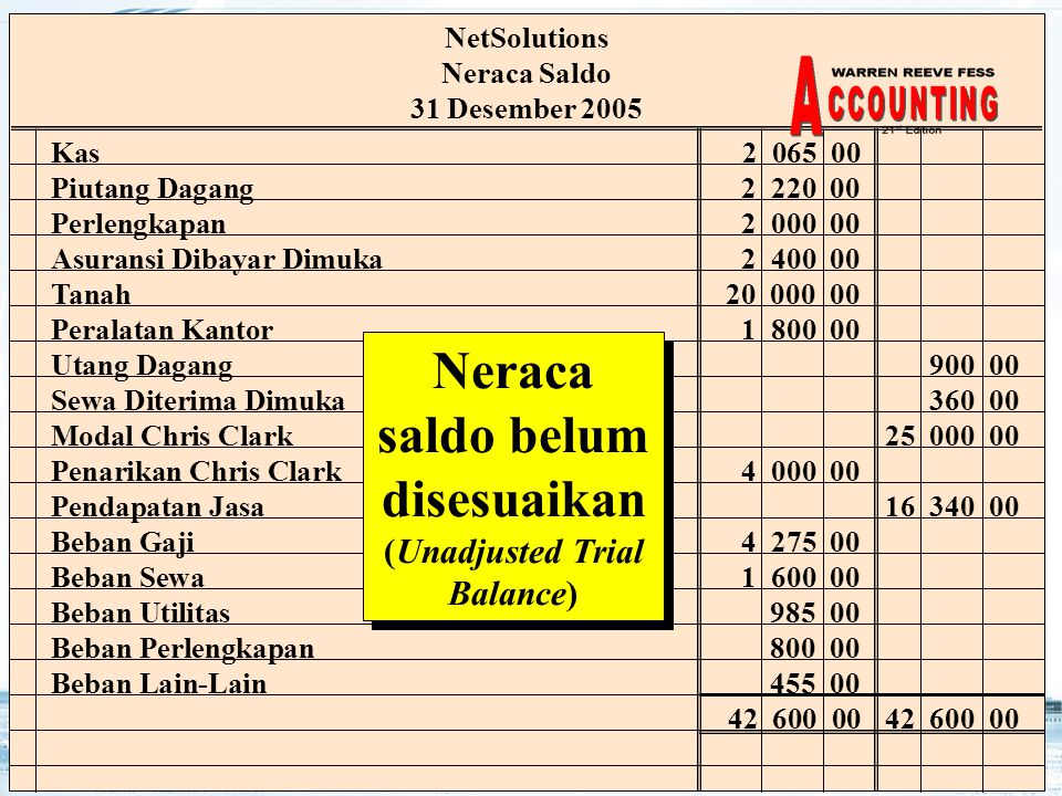 Neraca saldo belum disesuaikan (Unadjusted Trial Balance)