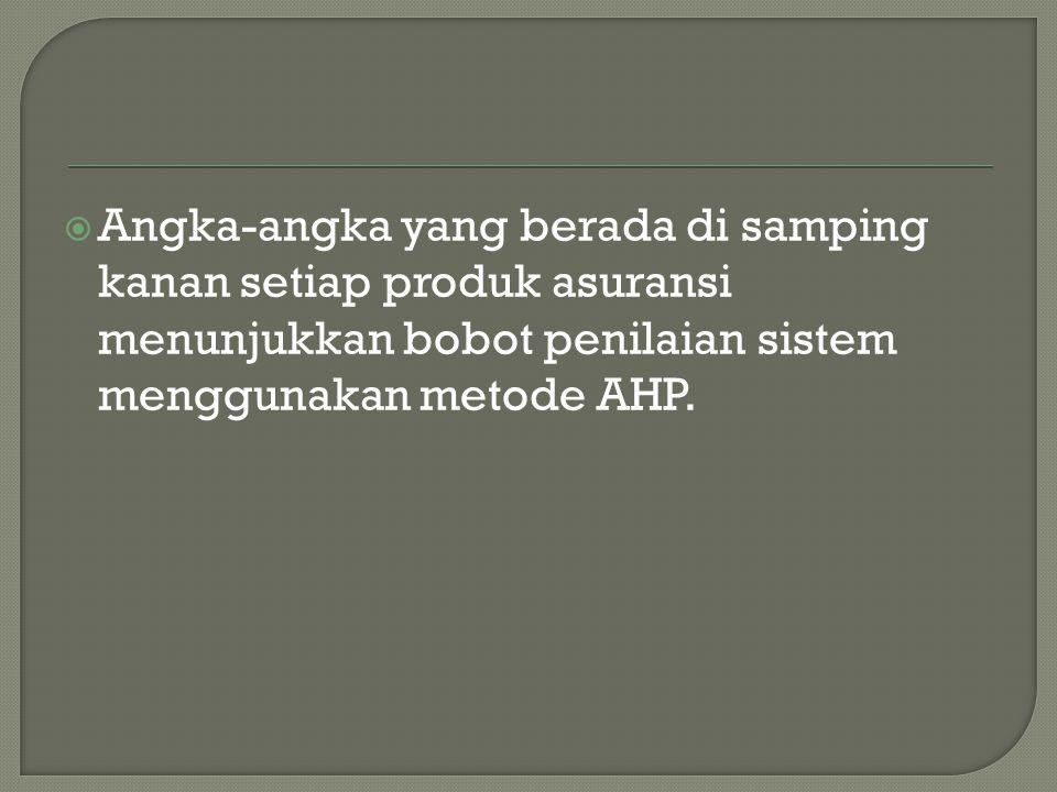 Angka-angka yang berada di samping kanan setiap produk asuransi menunjukkan bobot penilaian sistem menggunakan metode AHP.