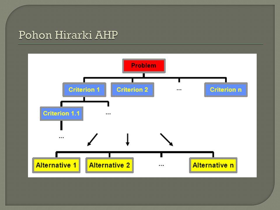 Pohon Hirarki AHP