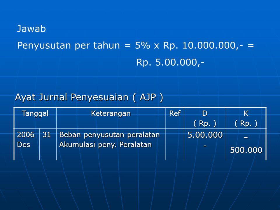 Penyusutan per tahun = 5% x Rp. 10.000.000,- = Rp. 5.00.000,-