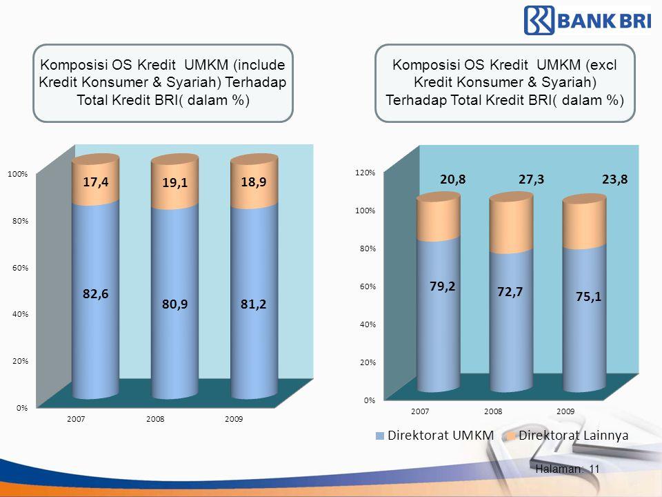 Komposisi OS Kredit UMKM (include Kredit Konsumer & Syariah) Terhadap Total Kredit BRI( dalam %)
