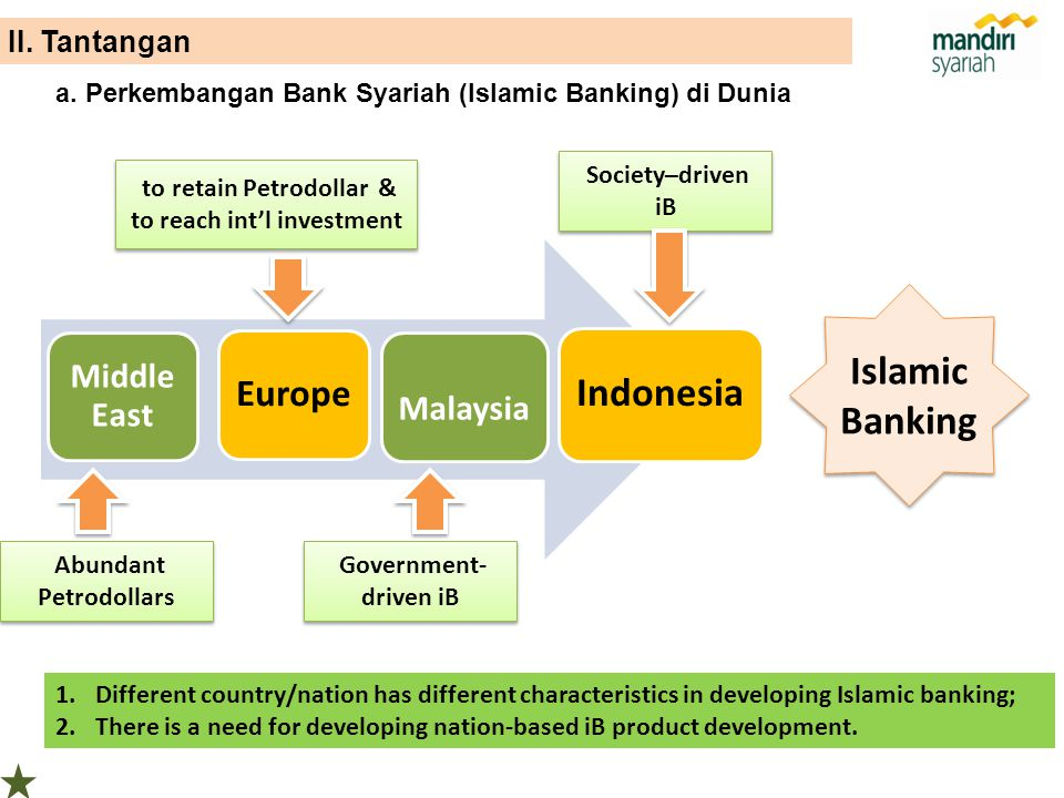 Islamic Banking Indonesia
