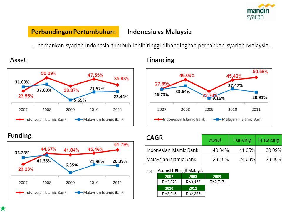Asumsi 1 Ringgit Malaysia