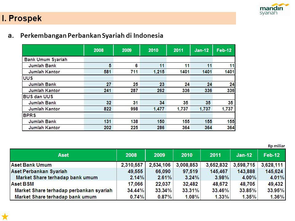 I. Prospek Perkembangan Perbankan Syariah di Indonesia a.