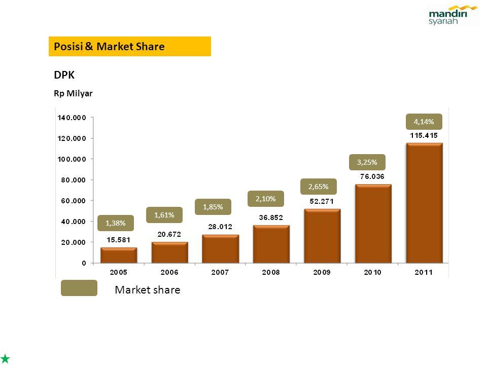 Posisi & Market Share DPK Market share Rp Milyar 4,14% 3,25% 2,65%