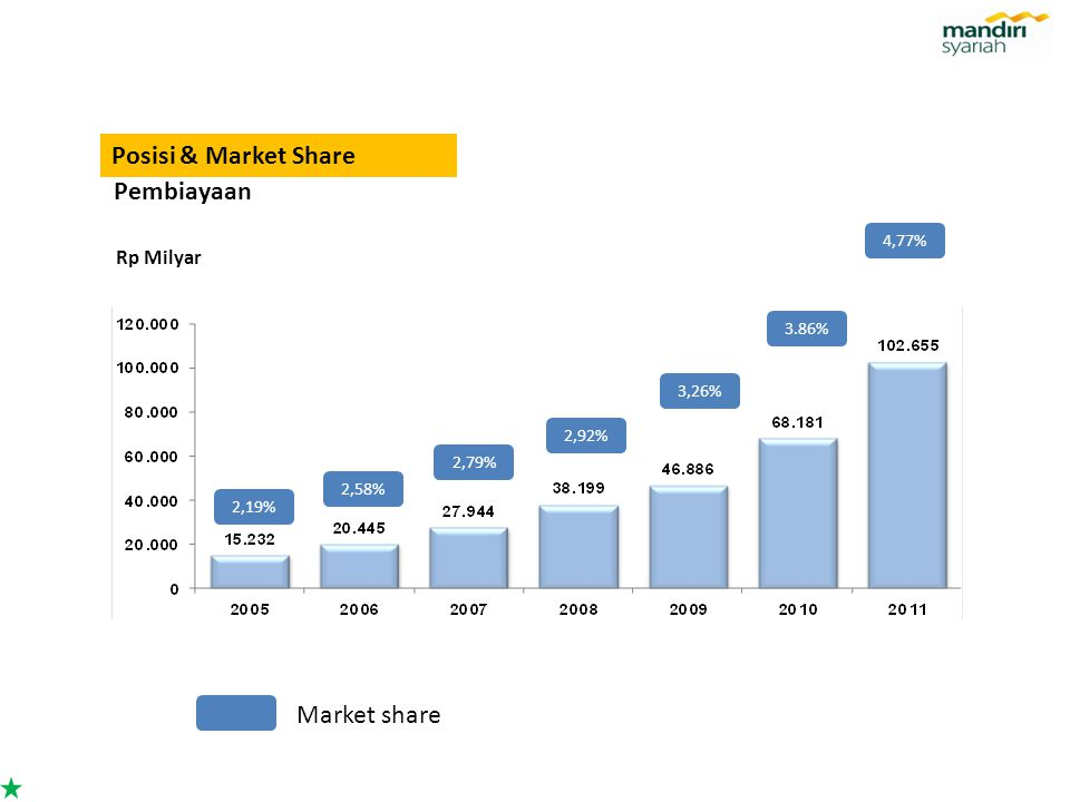 Posisi & Market Share Pembiayaan Market share Rp Milyar 4,77% 3.86%