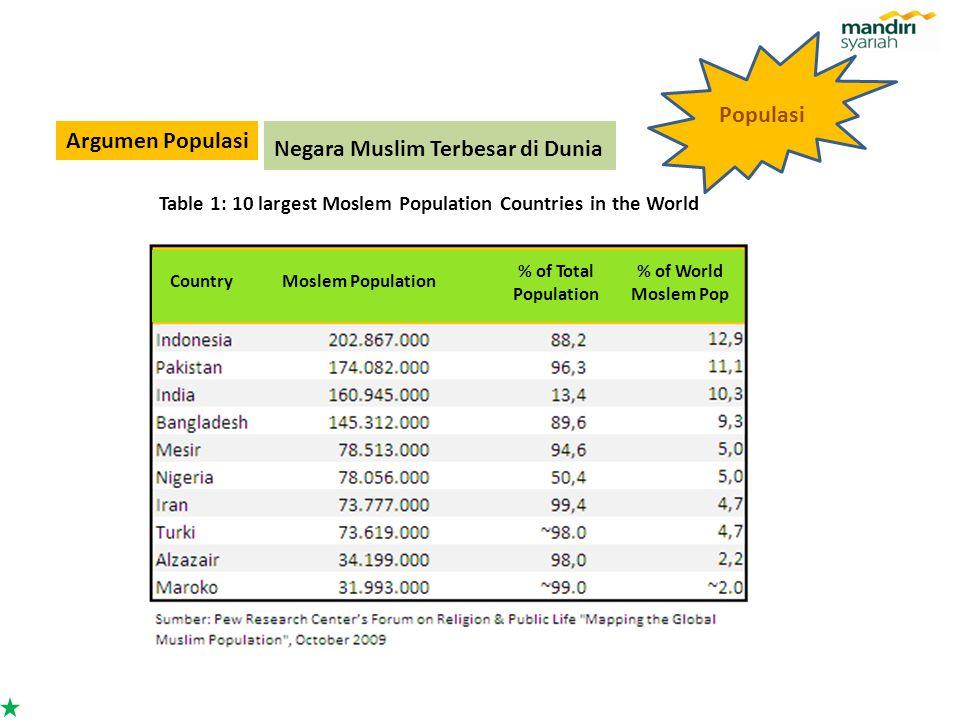 Negara Muslim Terbesar di Dunia