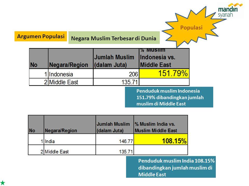 Populasi Argumen Populasi Negara Muslim Terbesar di Dunia