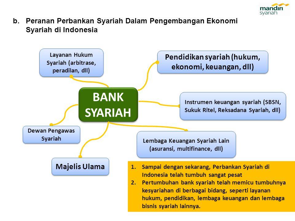 BANK SYARIAH Pendidikan syariah (hukum, ekonomi, keuangan, dll)
