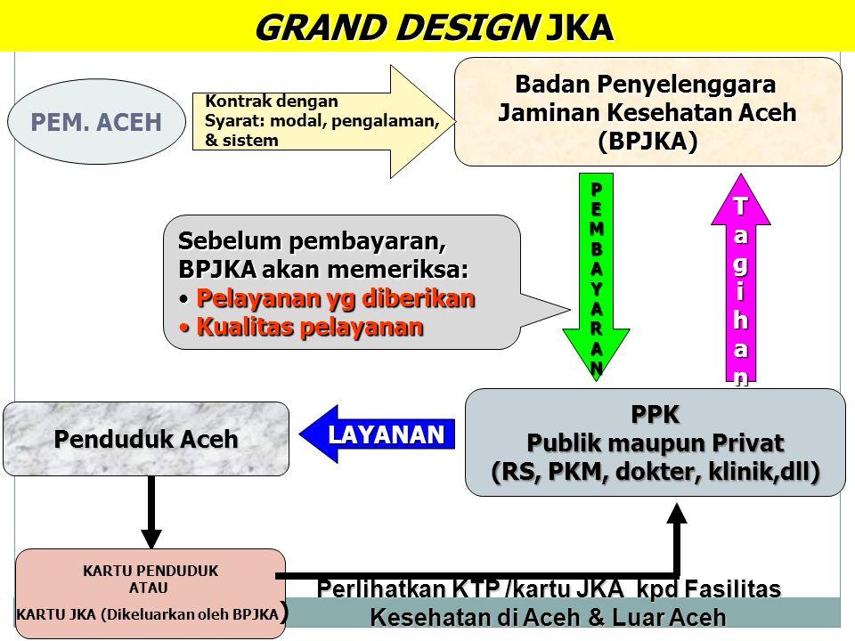GRAND DESIGN JKA Badan Penyelenggara Jaminan Kesehatan Aceh PEM. ACEH