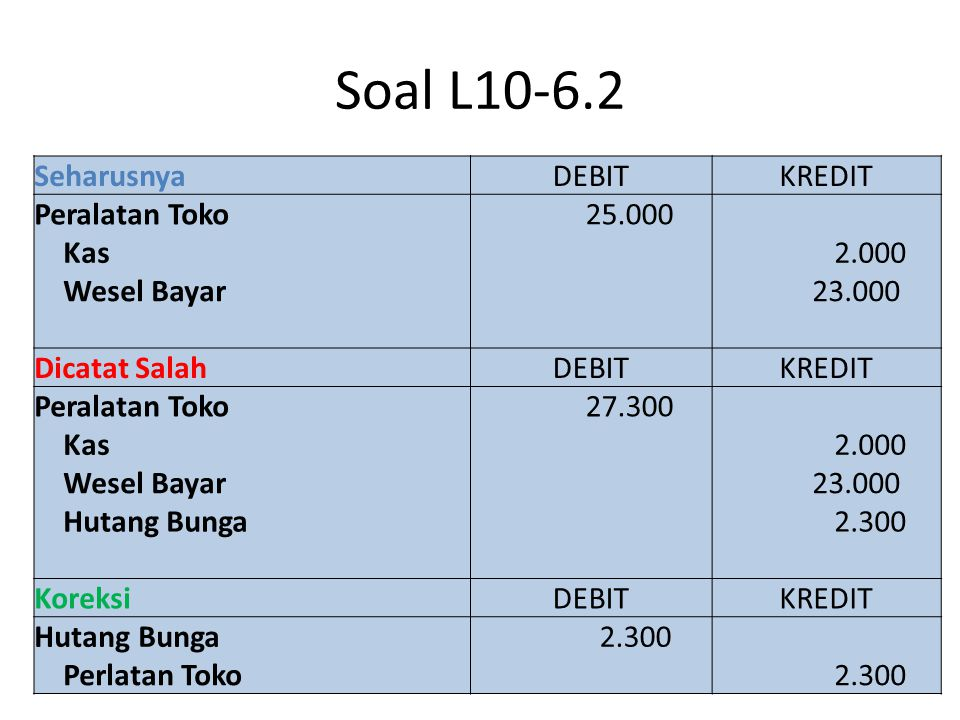 Soal L10-6.2 Seharusnya DEBIT KREDIT Peralatan Toko 25.000 Kas 2.000