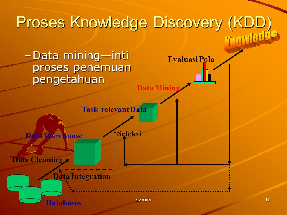Proses Knowledge Discovery (KDD)