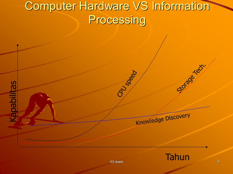 Computer Hardware VS Information Processing