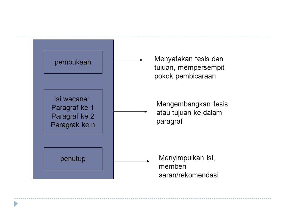 pembukaan Menyatakan tesis dan tujuan, mempersempit pokok pembicaraan. Isi wacana: Paragraf ke 1.