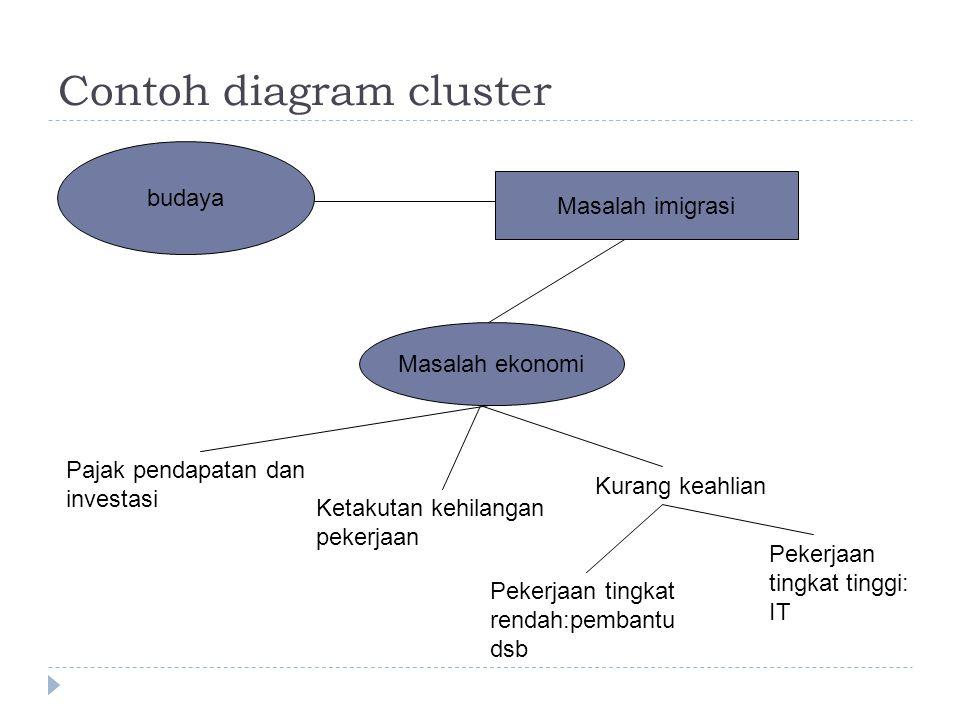Contoh diagram cluster