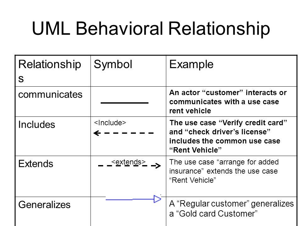 UML Behavioral Relationship